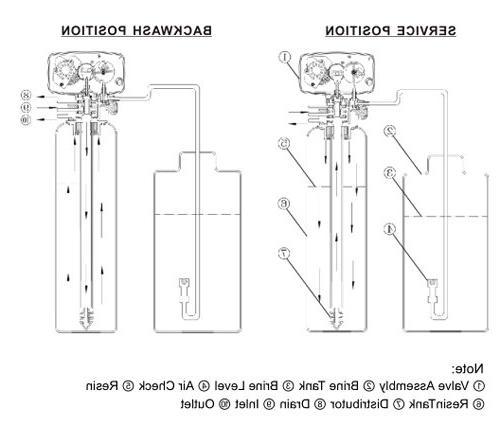 Clock Control 110V Resin Tank 9''-11'' Diameter
