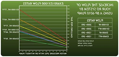 GROWONIX Booster 2000GPD Gallons Per Day, RO for the EX600, Reverse Osmosis Systems, Marathon Motor