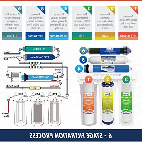 iSpring Reverse Osmosis Water Filter System and Cleaning