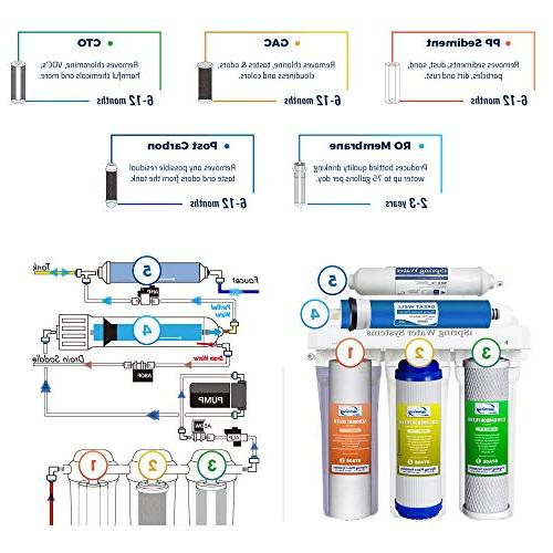 iSpring RCC7P Under Sink Drinking System with Pump and Ultimate Water Softener