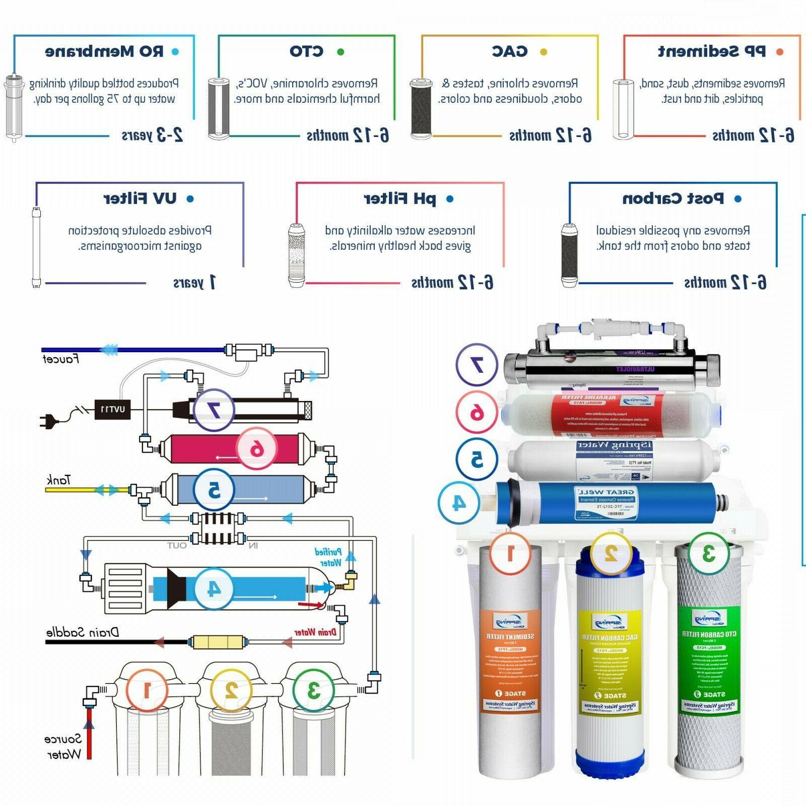 New | RCC7AK-UV 7 Osmosis Water Filter +