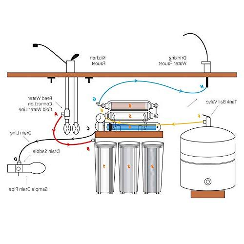 Ukoke Stages Reverse Osmosis Water Sink RO Filter System, NSF WQA Gold Gallon Day with