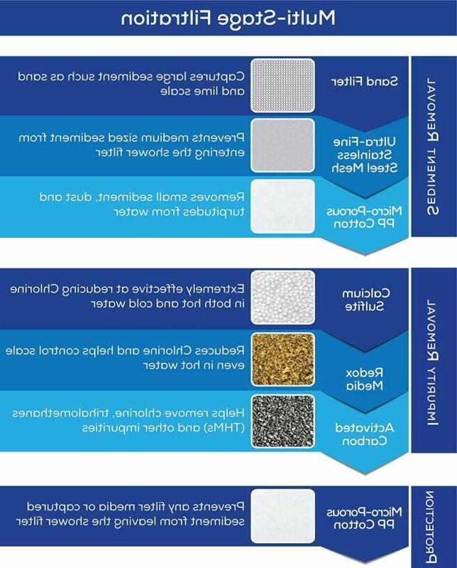 Universal Shower Filter Filtration